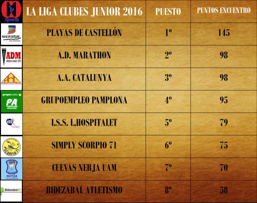 CLASIFICACIÓN FINAL LIGA DE CLUBES JUNIOR ATLETISMO